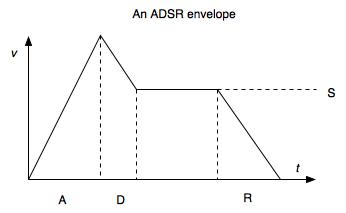 synth diy software for generating adsr envelopes hackme. Black Bedroom Furniture Sets. Home Design Ideas